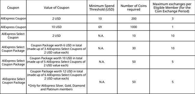 brands shopping week aliexpress 2019 coupons